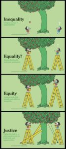 inequality equality equity justice